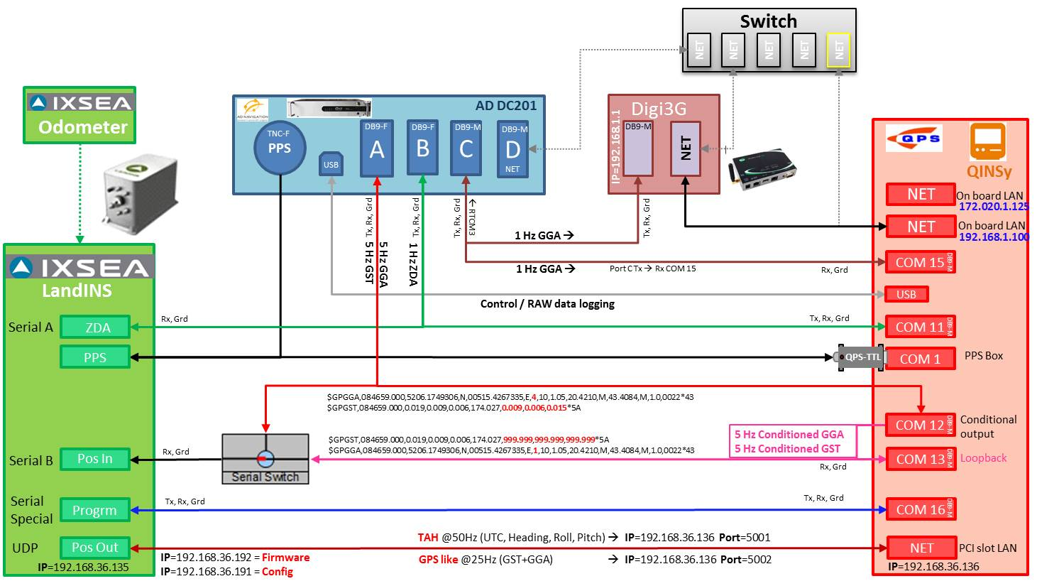 Nmea Gga Gst Conditional Output 12 0183 To Db9 Wiring Diagram The Above Flowchart Is How Driver Was Deployed In Automotive Solutions And Marine Can Be Used With Any Gnss Port Connector Genders